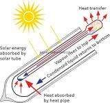 Теплопровод вакуумная трубка (принцип)
