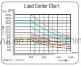 elektrischer Gabelstapler der Rad-1.6-2t 3 mit dem Anheben und dem Fahren der Wechselstrommotoren ohne Kohlebürste