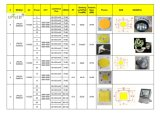 Modulo 220V LED della PANNOCCHIA LED di CA
