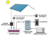 System WegRasterfeld des Sonnenkollektor-2000W für Hauptsystem
