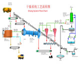 Tamburo essiccatore rotativo caldo di alta qualità e di vendita