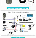 新しい手段によって取付けられるHD IP PTZのカメラ