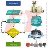自動操作、アンモニウム塩化物肥料の粒状化機械