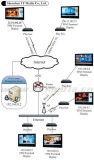 Network Advertising Player (Internet) de la topologie (TFM-801L)