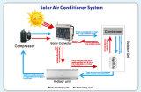 Solarwand-aufgeteilter Typ Klimaanlage