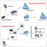 Transmisor video móvil sin hilos robótico portable y receptor de HD Cofdm HDMI