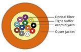 Cable de fibra óptica multi-fibra de cableado interior