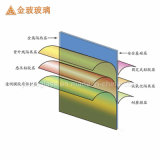 3mm+0.38PVB+3mm Laminated Knell for Building (JINBO.)