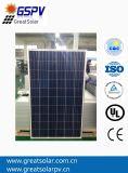 Hot Sale! 250W Poly Solar Panel, Price Per Watt Solar Panels,