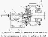 [100سغ] نموذجيّة نهر كرّاء يستعمل خاصّ بالطّرد المركزيّ رمل حصاة يجرف مضخة