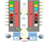 8+1 canaletas CWDM de fibra óptica Mux/Demux com módulo do SFP