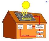 نظامة فلطيّ ضوئيّ [مونوكرستلّين] بيتيّة [5كو] لأنّ إستعمال بيتيّة