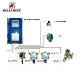 Örtlich festgelegter Gas-Leck-Monitor-Detektor CH4-4-20mA