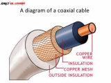 Cable coaxial del fabricante RG6/Rg59 de China
