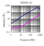 0603インピーダンス: 120ohm @100MHzのUSB2.0/IEEE1394シグナルライン、IDC~250mA、Dcr~ 0.36&Omegaのための共通のモードのチョーク; 最大。 サイズ: 1.6mm *0.8mm