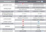 azionamento di CA di controllo di vettore di 10HP Sensorless per le gru & le gru