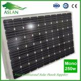 prix mono du panneau solaire 250W par marché de l'Inde de watt