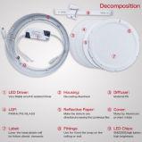 Luz LED al por mayor de materia prima con la garantía de 2 años