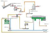 Edilbe Öl-Trennzeichen-Öl-Zentrifuge-Platten-Trennzeichen-Platten-Zentrifuge