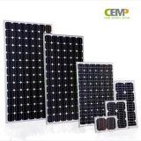 Ultima tecnologia di Cemp nel comitato solare monocristallino 5W, 10W 20W 40W 80W di PV di riduzioni dei costi