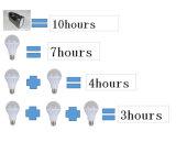 ホームライトのためのUSBおよびLEDの軽い価格の5W LEDのSolar Energyシステム