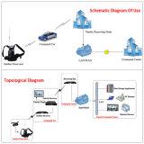 Cofdm 휴대용 HDMI 무선 이동할 수 있는 영상 전송기 & 수신기
