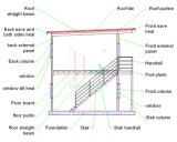 살아있는 프로젝트 (KHT2-610)를 위한 믿을 수 있는 이동할 수 있는 집 모형
