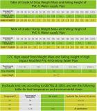 De Pijp van de kwaliteit UPVC voor SGS van de Watervoorziening de Norm van ISO
