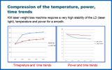 即刻の結果を用いる速い減量のための650nm半導体レーザー
