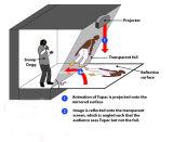 фольга голографического этапа индикации 3D голографические/индикация Hologram Eyeliner Musion