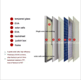 150W полимерная солнечная панель для солнечной системы
