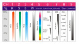 最も新しいズームレンズの暖かい白RGBW LEDのプロフィールの点ライト