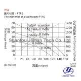pomp van het Diafragma van de Legering van het Aluminium van 160L/Min de Bidirectionele Teflon0.2~0.7MPa