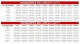 Batteria di Csb Hrl12280W 12V280W/Cell