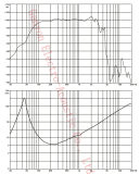 """15 """" altavoz para bajas audiofrecuencias del neodimio 700W RMS---Gw-1502na con el cono especial del papel de la patente"""