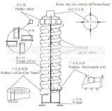 Separação do Tantalite da rampa espiral da gravidade