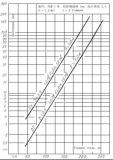円錐形豆の角度のX線のMegabの誘導のベータトロン