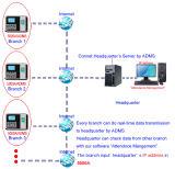 MIFAREのカード読取り装置および指紋のアクセス制御装置(5000A/MF)