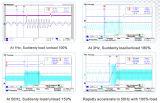 Hochleistungs-- Endlosschleifen-vektorsteuerfrequenzumsetzer VFD