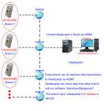 Leitor de cartão de identificação de suporte de controle de acesso de impressão digital à prova d'água (MA300 / ID)
