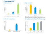 Hongo (1-3) -beta-D-glucano Kit de detección (TCG-110T)