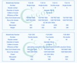 Flb-3600 ventas directas de fábrica de sala limpia de ducha