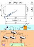 Elektrisches Batterie-Management-Kontrollsystem des Kontrollsystem-BMS