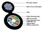 Cavo di fibra ottica esterno aereo autosufficiente di GYFTC8Y MP
