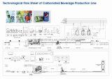 Botellas de bebidas línea de producción