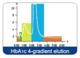 새로운 자동적인 Glycated 헤모글로빈 Hba1c 해석기