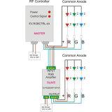 amplificador impermeable ligero de 12V/24V LED RF RGB
