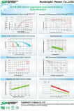 SLA 12V4.5ah бесплатное обслуживание ИБП батареи с CE RoHS UL