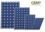 Modulo solare monocristallino 5W, 10W 20W 40W 80W di Cemp misura bene per il sistema della famiglia