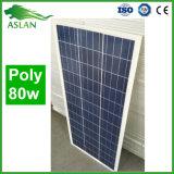 Le Panneau solaire 80W Poly prix du marché de l'Inde